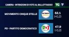 Sondaggi politici elettorali, oggi 27/09: M5S e 'NO' in crescita, il PD e Renzi in crisi