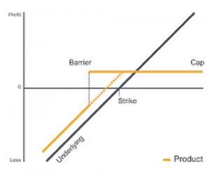 Nella presente trattazione vogliamo andare a fondo sul significato di barriera nei certificati, scoprendo quali tipi esistono e corredando il tutto con un esempio applicativo.
