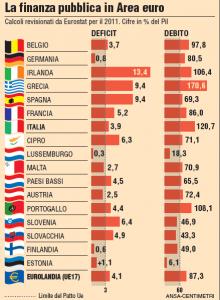 L'Eurostat ha confermato che il debito italiano è secondo solo a quello della Grecia. Superato anche il Portogallo (108%) e la disastrata Irlanda (106%), grazie ai tecnici di Monti