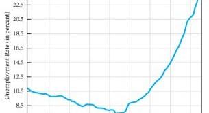 La disoccupazione in Grecia tocca il suo nuovo record storico. Intanto arriva altro ossigeno dall'Europa