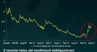 Comunicato della banca centrale americana parla di crescita USA