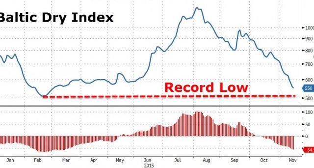 L'economia mondiale potrebbe essere già entrata in una fase recessiva o stagnante, come ci segnalano 2 principali indicatori, di cui uno ignorato dalla grande stampa.