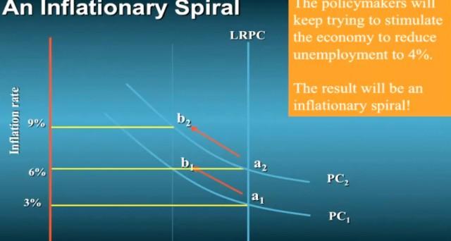 La teoria economica basata sulla curva di Phillips s'imbatte nella dura realtà di questa fase, che come negli anni Settanta, sembra sconfessarne anche la sola esistenza. Vediamo perché.