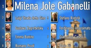 La conduttrice di Report vince le Quirinarie: secondo e terzo posto per Gino Strada e Rodotà