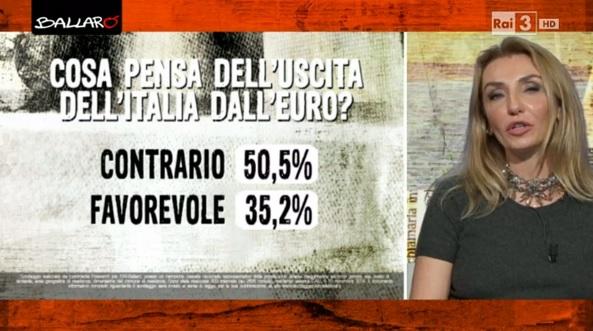 Euro sondaggio