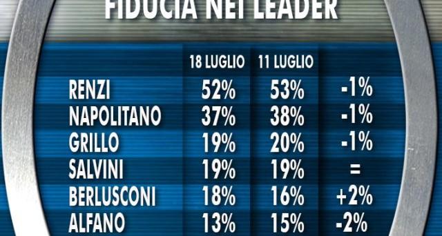 Fiducia nei leader, i candidati preferiti alle primarie del Centrodestra, meglio l'asse Renzi-Grillo o Renzi-Berlusconi? Ecco l'esito dei sondaggi politici Ixè-Agorà Rai 3 del 18 luglio 2014.