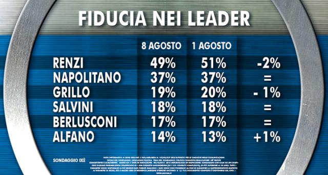 Sondaggi politici elettorali Ixè dell'11 luglio 2014: fiducia nel governo Renzi, riforme e priorità di governo oltre alle intenzioni di voto.