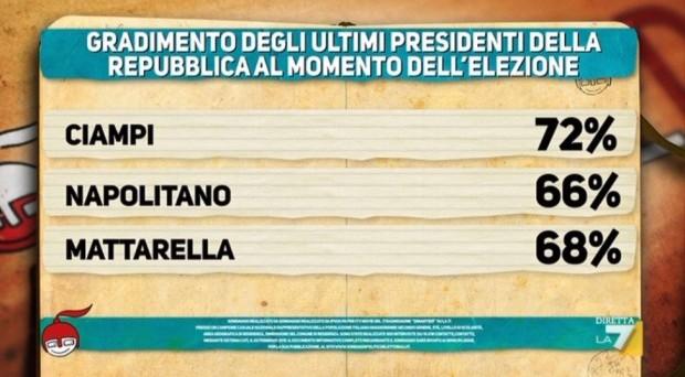 Gli ultimi sondaggi politici elettorali realizzati da Ipsos per DiMartedì indagano sul sentiment degli italiani nei confronti del nuovo Presidente della Repubblica