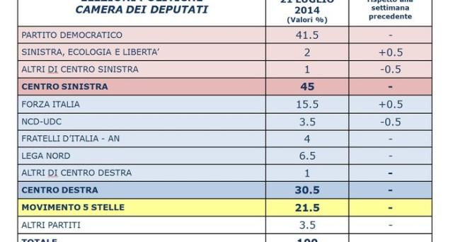 Ultimi sondaggi politici elettorali dell'istituto Piepoli per Ansa sulle intenzioni di voto degli italiani: il Pd e il M5S restano stabili mentre cresce lievemente Forza Italia.