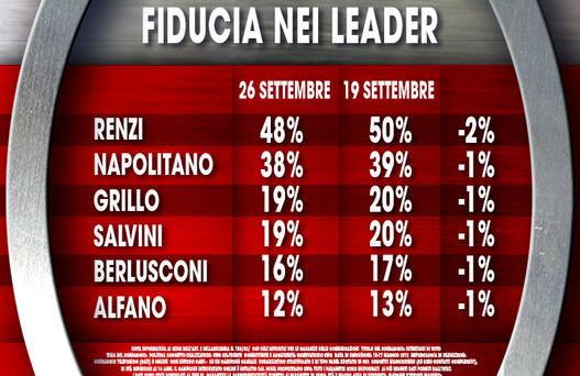 L'ultimo sondaggio Ixè per la trasmissione Agorà evidenzia un calo generalizzato della fiducia nei leader.