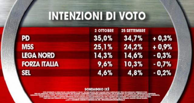 Il Movimento 5 Stelle continua a guadagnare terreno sul PD: ecco cosa ci dicono gli ultimi sondaggi politici a riguardo.