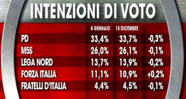 Secondo l'ultimo sondaggio Ixè le prime 3 forze politiche italiane perdono quota: la politica esce sfiduciata ancora una volta all'inizio del 2016.