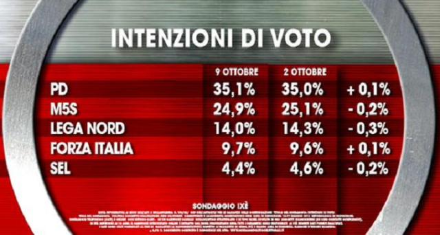 Sostanziale equilibrio al vertice per Partito Democratico e Movimento 5 Stelle secondo gli ultimi sondaggi politici SWG e Ixè.