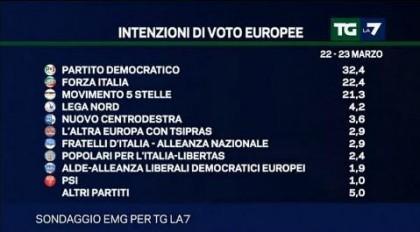 Sondaggi politici elettorali europee 2014 m5s pd e fi in for Lista politici italiani