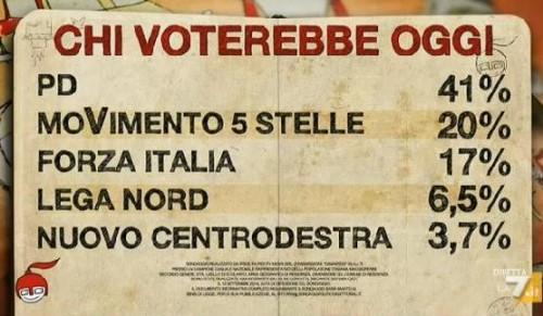 I sondaggi politici elettorali di Nando Pagnoncelli nel corso del programma di Giovanni Floris e le intenzioni di voto degli italiani: chi sale e chi scende.