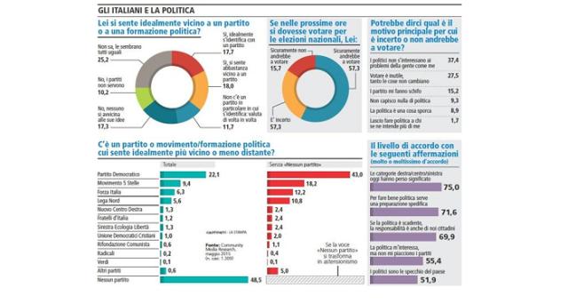 Un sondaggio condotto da Cmr - Intesa Sanpaolo per La Stampa evidenzia cosa la maggior parte degli italiani pensa della politica attuale e dell'andare al voto: i risultati parlano chiaro.