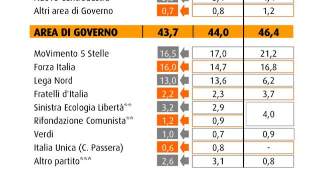 Gli ultimi sondaggi politici elettorali realizzati da Swg rivelano le intenzioni di voto degli italiani: chi sale e chi scende nelle preferenze?