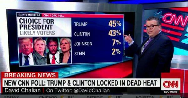 Sondaggi USA: testa a testa tra Donald Trump e Hillary Clinton, in vista delle elezioni di novembre. E alcuni video creano dubbi sullo stato di salute della candidata democratica.