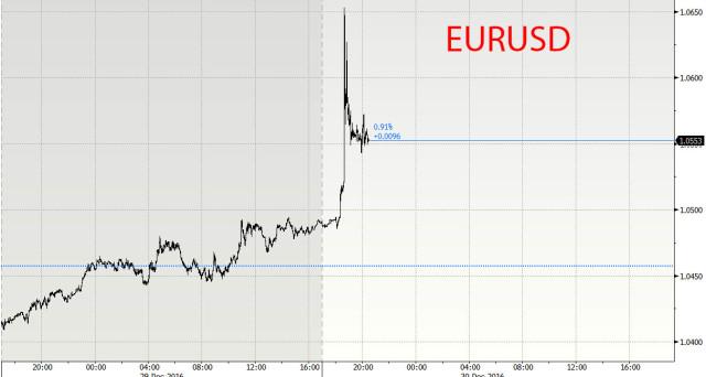 Il cambio euro-dollaro è salito improvvisamente dell'1,6% stanotte. Non si sa cosa abbia provocato una simile variazione, cerchiamo di fare luce.