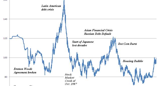 Super dollaro verso nuovi guadagni? Questi indizi ci spiegano perché