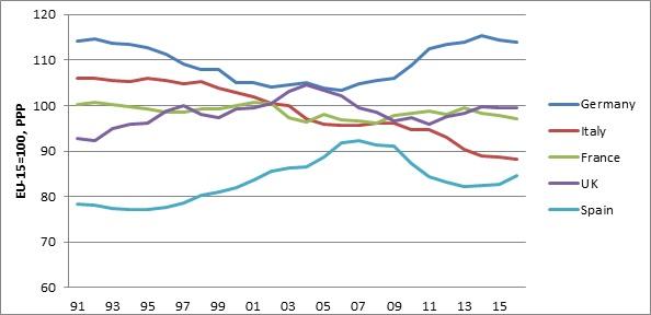 L'economia italiana ha fatto passi indietro nell'ultimo quarto di secolo e con la nascita dell'euro siamo scesi al di sotto della media UE. Le distanze con la Polonia si sono quasi azzerate.