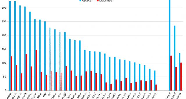 La ricchezza finanziaria delle famiglie italiane svetta nella UE, superando la media degli altri paesi e i livelli delle principali economie, tedesca e francese incluse. E dire che non siamo votati alla finanza.