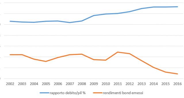 Debito pubblico italiano ai massimi, rendimenti sovrani ai minimi. La momentanea fuga dalla realtà sarà seguita dal ritorno coi piedi a terra per l'Italia, altro che flessibilità fiscale.