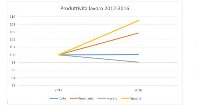 Produttività del lavoro stagnante in Italia, in calo in Francia, mentre è boom in Germania e Spagna. Vediamo i dati.
