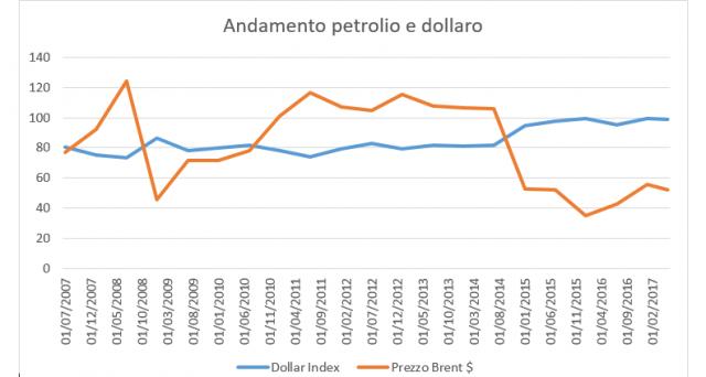 L'andamento del dollaro e quello del petrolio sui mercati: correlazione negli ultimi 10 anni.