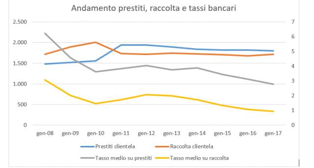 Prestiti, tassi e raccolta delle banche italiane negli ultimi 10 anni, stando ai dati forniti dall'Abi.