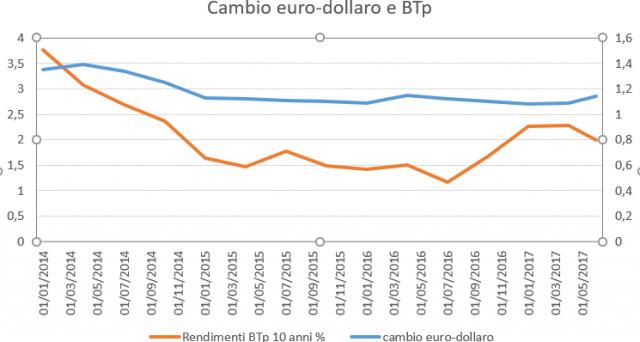 La crisi dei BTp resta altamente probabile in prospettiva. Il grafico sul cambio euro-dollaro e i rendimenti sovrani lo dimostrerebbe.