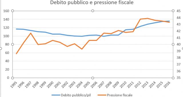 Boom del debito pubblico, ma anche delle tasse in Italia negli ultimi 20 anni. La pressione fiscale è a livelli record e insistere su questo tasto non aiuta certo ad abbattere la montagna di indebitamento dello stato.