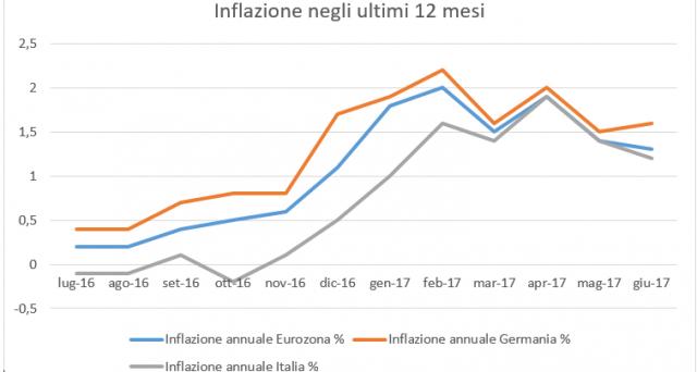 Inflazione in calo a giugno in Italia all'1,2% su base annua dall'1,4% di giugno. In Germania, lieve accelerazione al +1,6%, mentre nell'insieme dell'Eurozona si registra una leggera flessione all'1,3%.