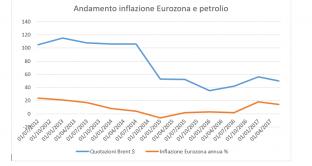 Inflazione e petrolio giù