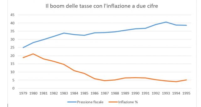 Inflazione e tasse vanno a braccetto. Vi spieghiamo come i politici anni Ottanta hanno aumentato a dismisura la pressione fiscale in modo subdolo.