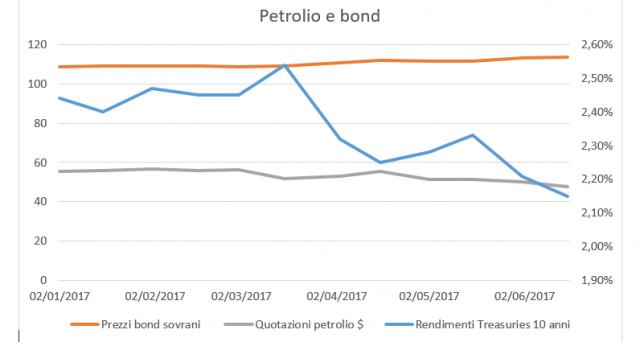 Il mercato obbligazionario non arretra, anzi avanza. Il ritorno dell'inflazione si fa meno veloce e le stesse banche centrali diventano meno convincenti.