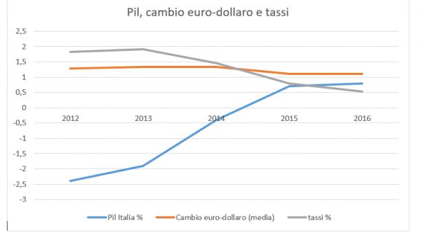 L'economia italiana dipende dalla BCE, come segnala sinteticamente il grafico sul pil, i tassi e il cambio euro-dollaro del quinquennio 2012-2016.