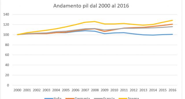 L'Istat: l'economia accelera, trainata da consumi e servizi