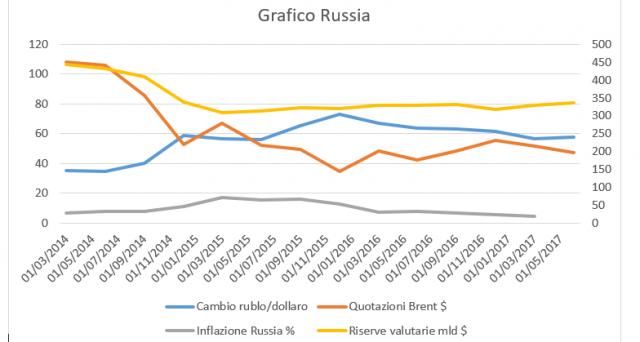 Russia e Venezuela al confronto nella gestione della crisi delle quotazioni del petrolio. Due grafici forniscono un'idea della differenza di approccio tra Mosca e Caracas.