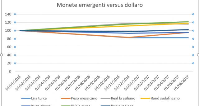 Valute emergenti generalmente in ripresa contro il dollaro, dopo anni di crisi per varie ragioni. Ecco la situazione con 7 delle principali.