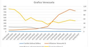 grafico-venezuela