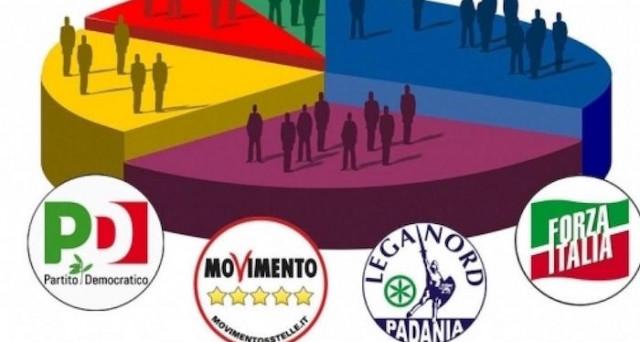I nuovi sondaggi politici elettorali dell'istituto Emg Acqua per il Tg di La7: Movimento 5 Stelle si rialza.