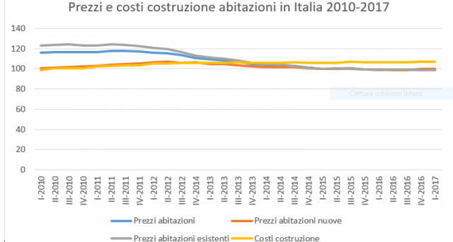 Prezzi delle case ancora in lieve calo in Italia nel primo trimestre. I margini delle imprese di costruzione si sono di molto ridotti negli ultimi anni, causa crisi.