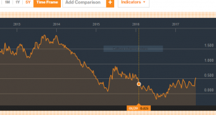 Bund come segnale per cambio euro-dollaro
