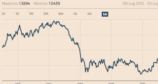 Cambio euro-dollaro negli ultimi 5 anni