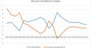 Venti anni persi sui conti pubblici italiani