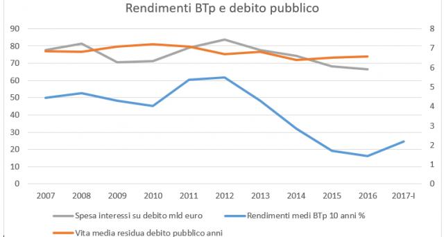 Finita l'era dei tassi zero. Il rialzo dei rendimenti sovrani impatterà sui nostri conti pubblici. E pensare che avremmo già dovuti risanarli con il crollo dei costi di rifinanziamento.