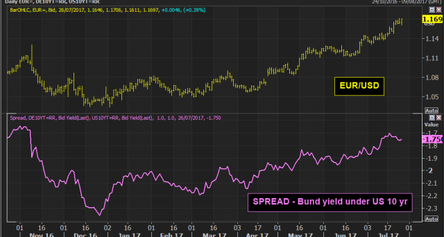 Dove va il cambio euro-dollaro? Per capirlo, guardiamo allo spread tra i titoli USA e quelli tedeschi.