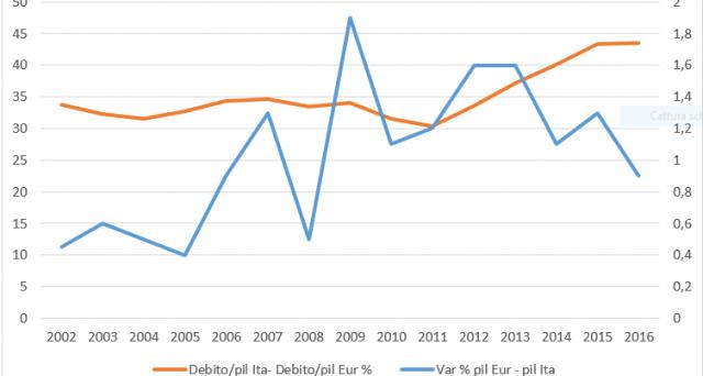La crescita dell'economia italiana è affidata senza dubbio al destino dell'Eurozona, come segnala il grafico pubblicato nell'articolo. Anche il miglioramento in corso non sarebbe altro che frutto dell'accelerazione del pil nell'area.