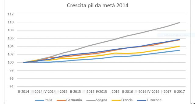 La ripresa dell'economia in Italia c'è, ma non basta. Le distanze con il resto d'Europa aumentano e la Spagna ha fatto oltre 3 volte meglio nell'ultimo triennio.